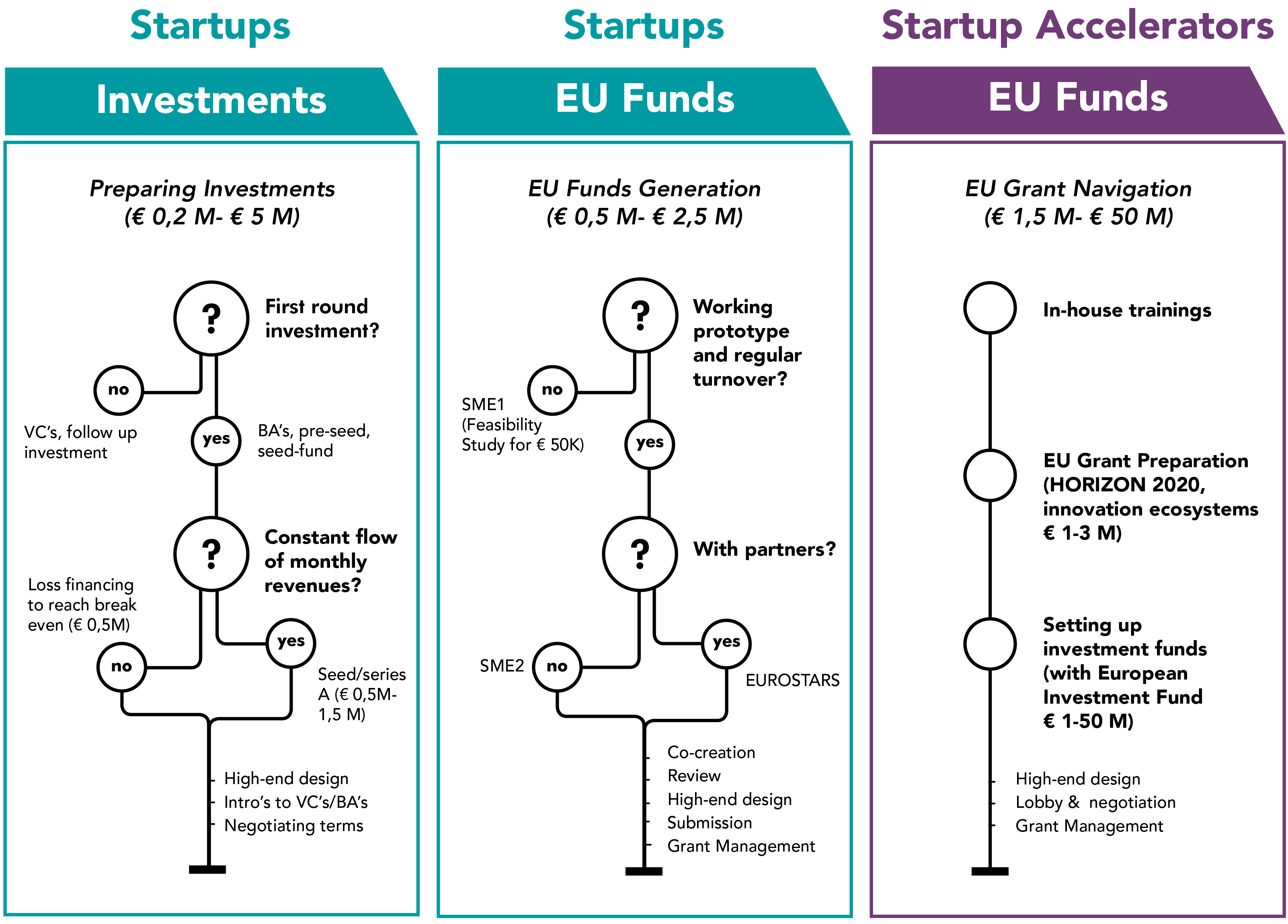EU startup funding and subsidies