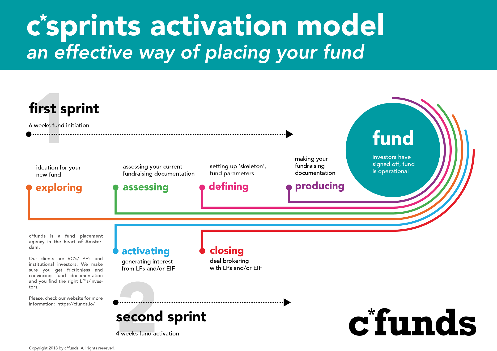 10 week cfunds activation model