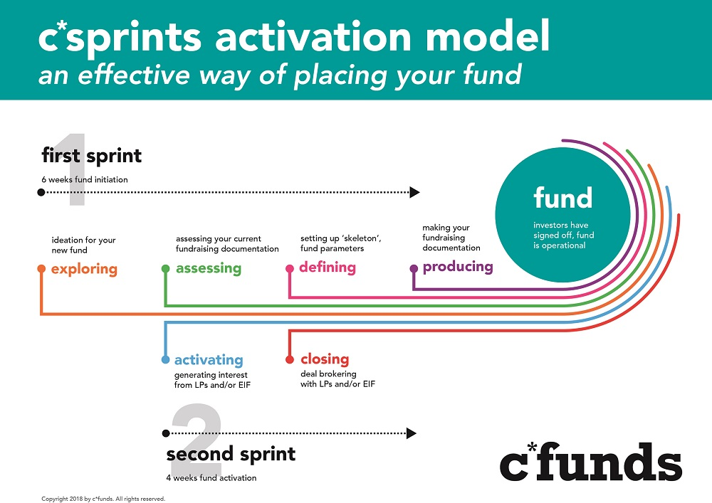 10 week cfunds activation model_without explanation_small